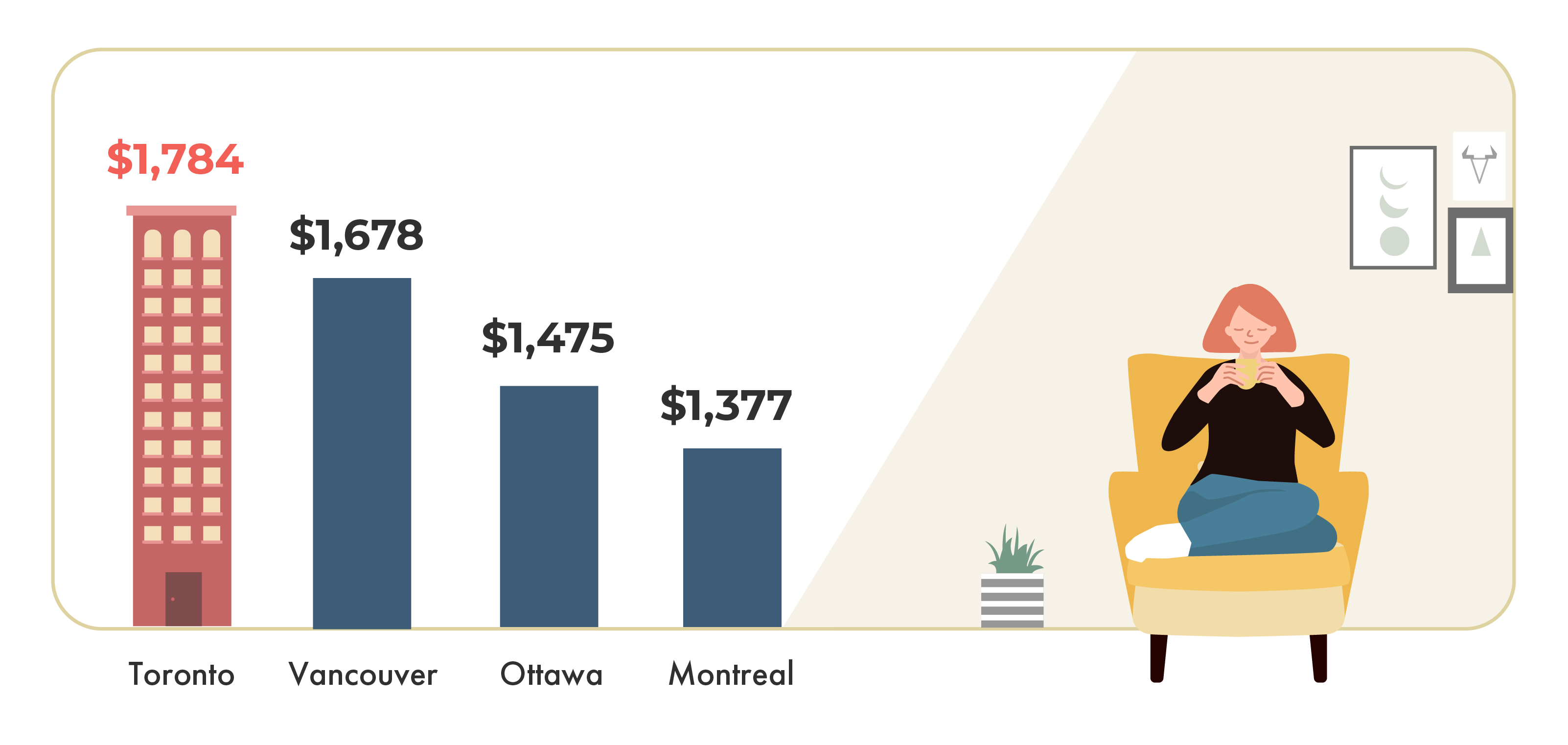 May 2020 Toronto Rent Report, May 2020 Toronto rent prices