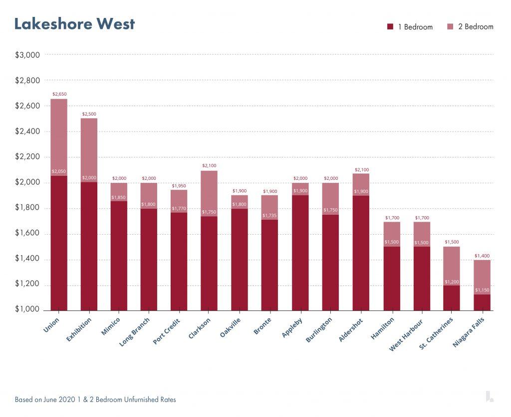 Lakeshore West火车线路沿线租金情况   图片版权归www.liv.rent所有