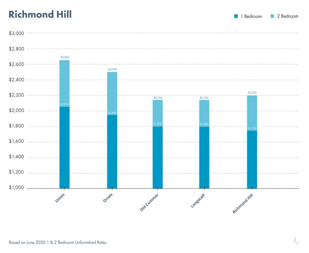 Richmond Hill火车线路沿线租金情况   图片版权归www.liv.rent所有