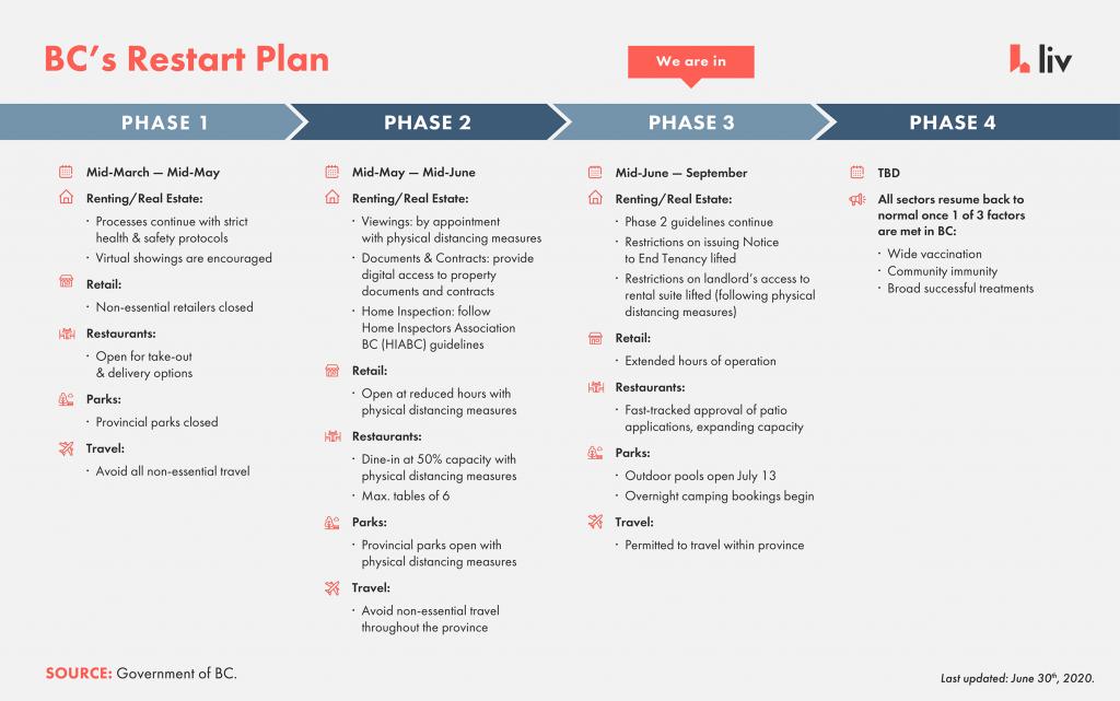 bc restart plan, covid-19, coronavirus, british columbia, renting, phase 3, phase 4