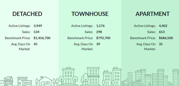 2020年6月大温哥华地区房屋销售数据