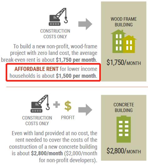自大温哥华地区《公共交通为导向的住房可负担性》二期计划
