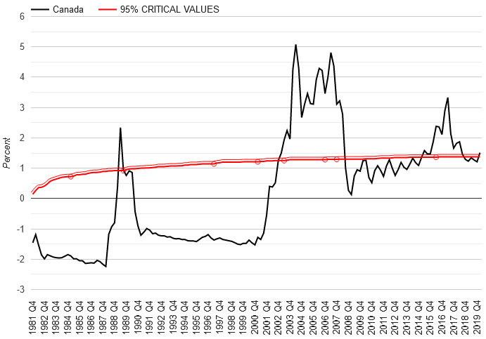 房价与购买指数指示图    截图来自Federal Reserve Bank of Dallas