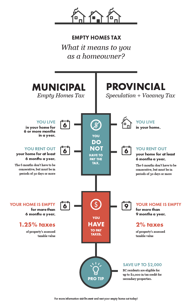What does empty homes tax mean to you as a homeowner?