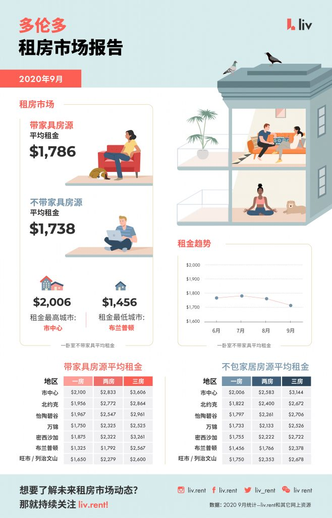 2020年9月大多伦多房租统计 图源:www.liv.rent