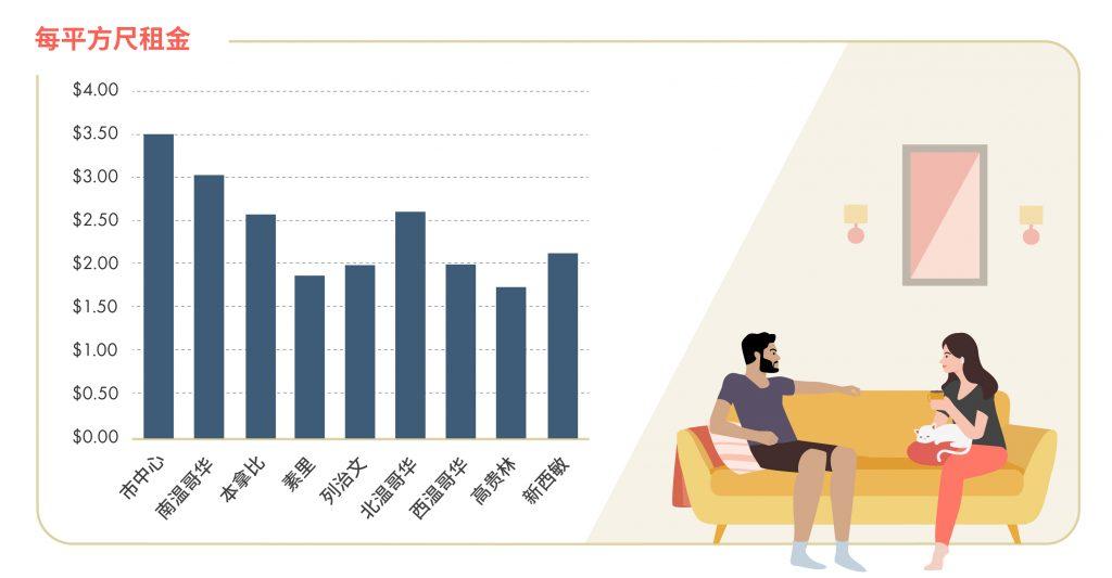 2020年9月加拿大房租统计