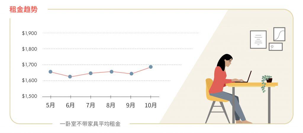 2020年10月大温哥华房租统计 图源:www.liv.rent