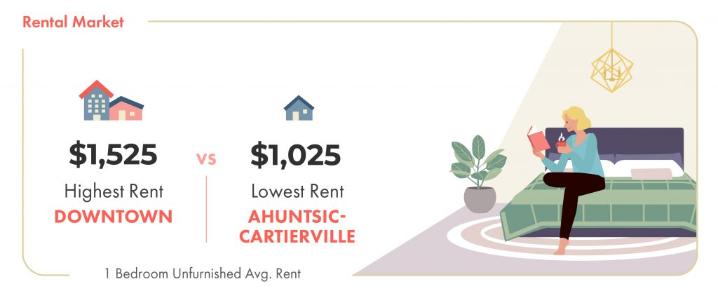 average rent downtown montreal