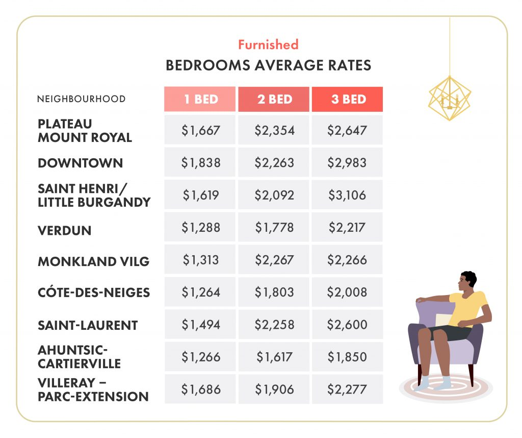 average rent for furnished rentals montreal