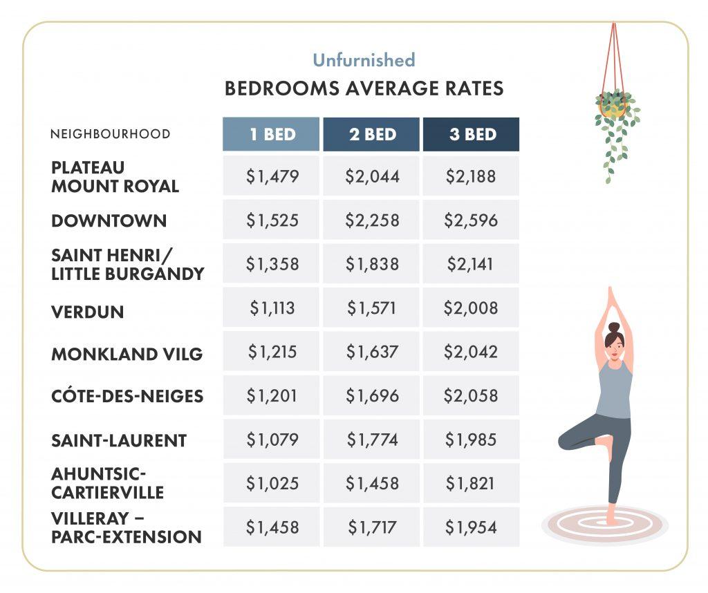 average rent for unfurnished rentals montreal