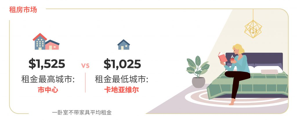 2020年10月蒙特利尔房租统计 图源;www.liv.rent