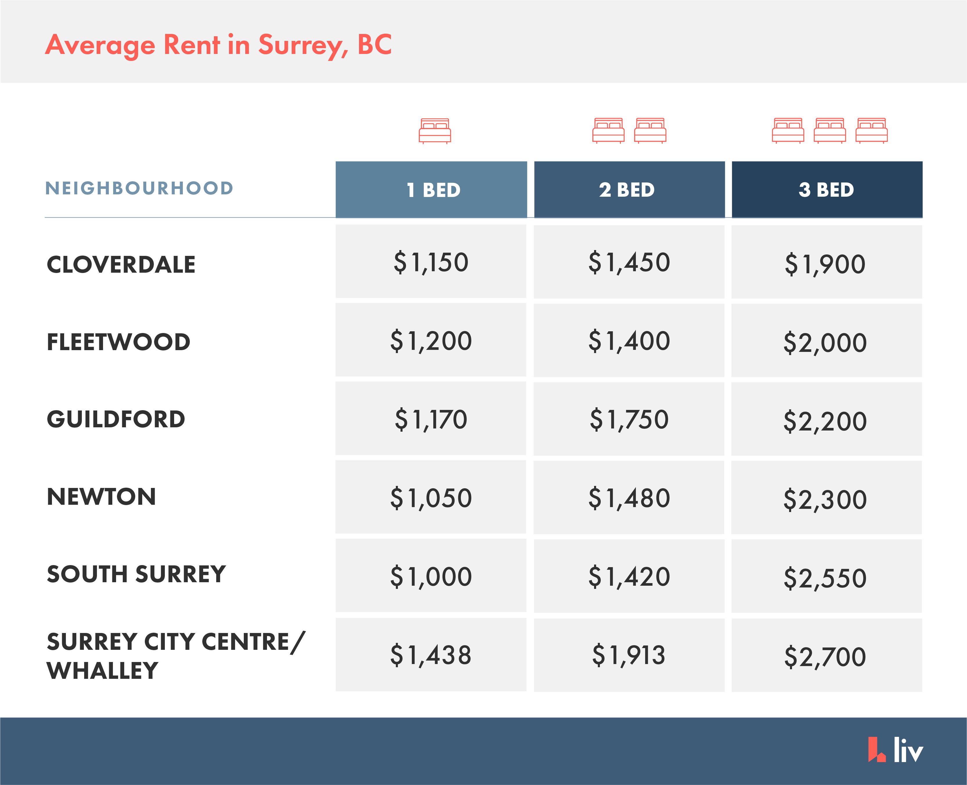 average rent in surrey bc