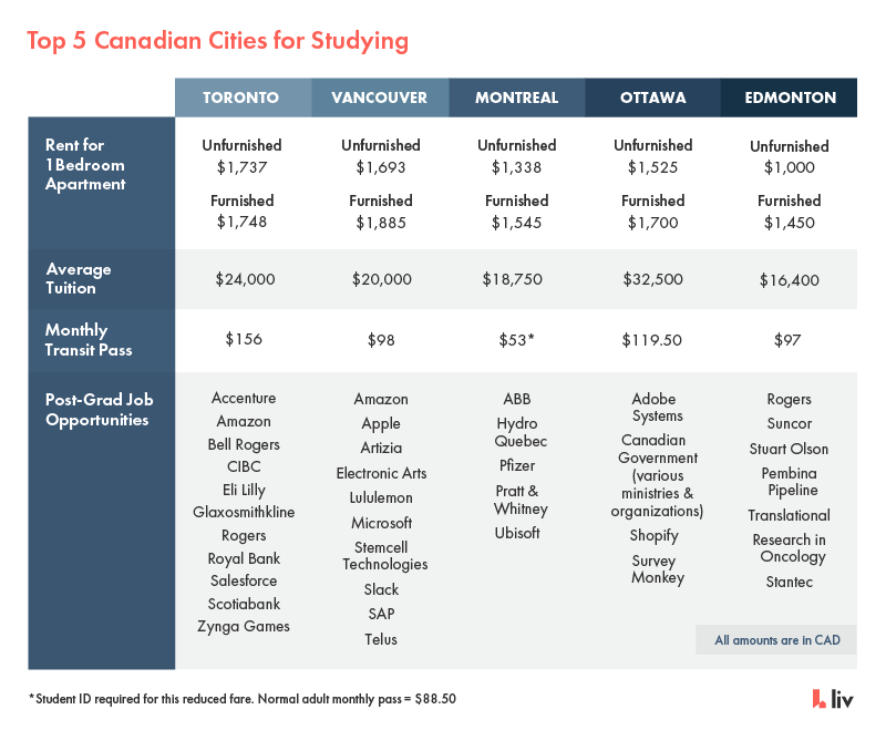 Top 5 cities for studying in Canada