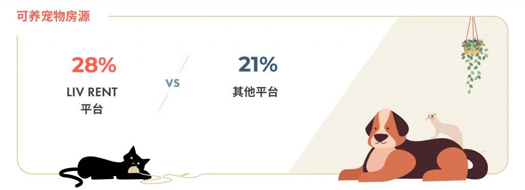 2020年11月大温哥华房租榜 版权归www.liv.rent所有