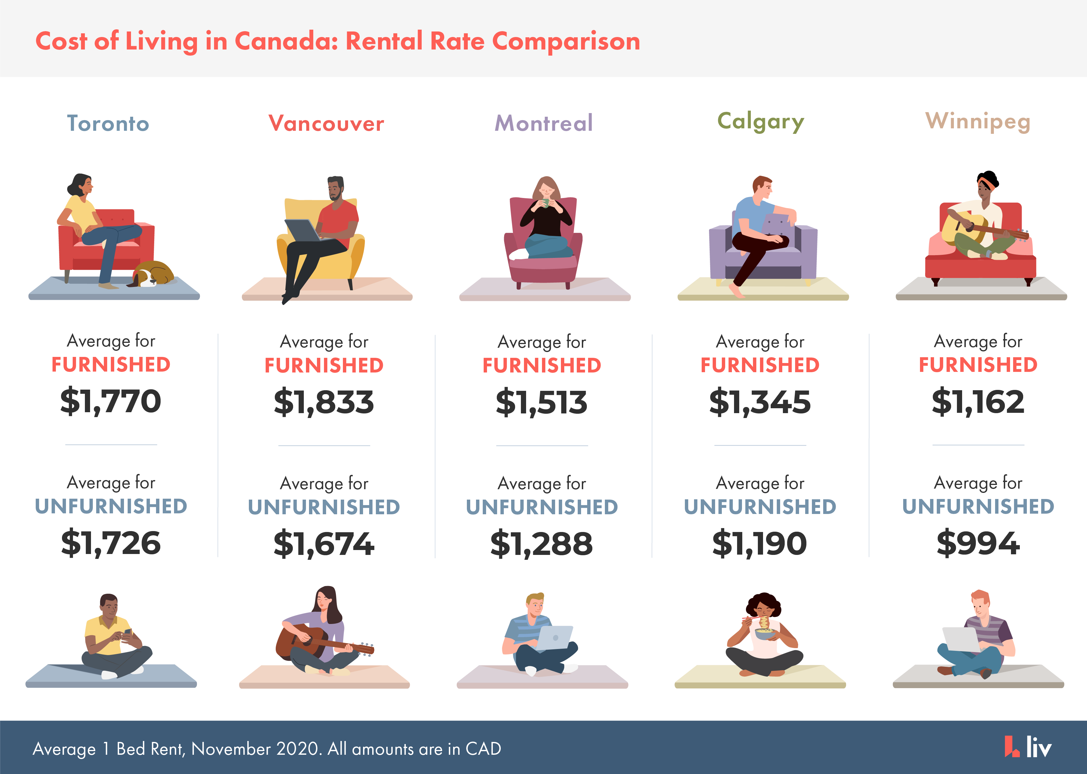 average rent in Canada - average rent in toronto, vancouver, montreal, calgary and winnipeg