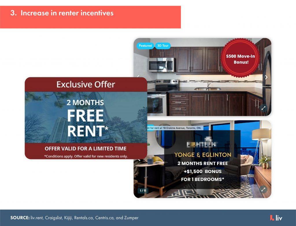 increase in renter incentives - months of free rent, free internet, discount on longer-term leases, cash bonuses