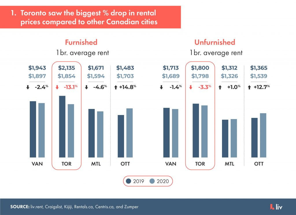 toronto saw the biggest percentage drop in rental prices compared to other canadian cities