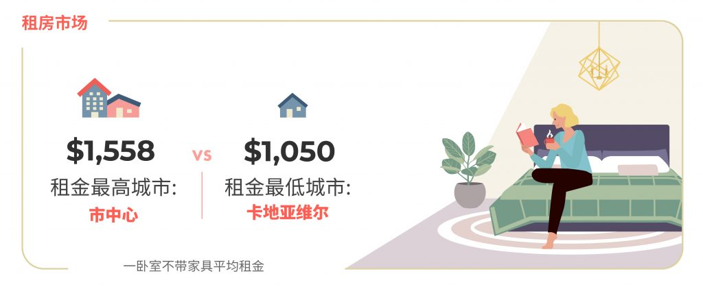 2020年12月蒙特利尔房租榜 图源:www.liv.rent