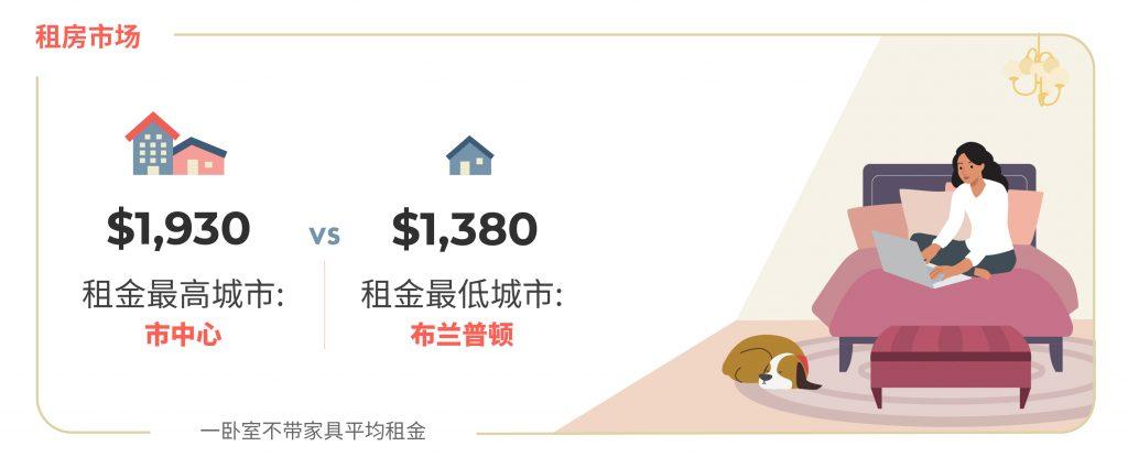 2020 年12月大多伦多房租榜 图源:www.liv.rent