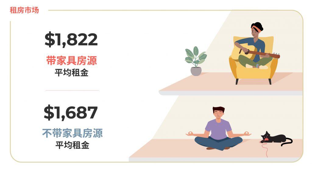 2020年12月大温哥华房租榜 图源: www.liv.rent