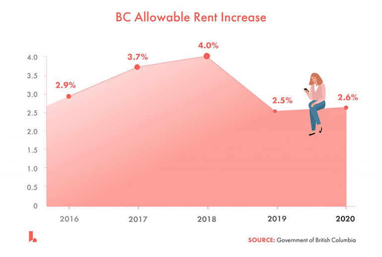 bc allowable rent increase