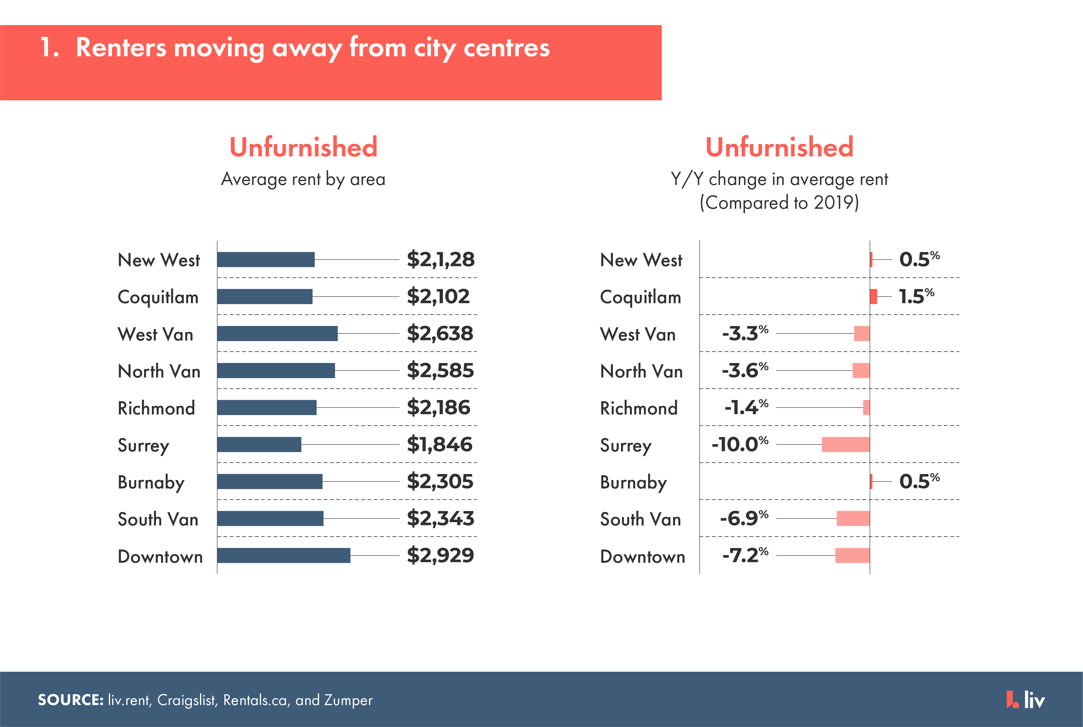 demand for space will continue to push renters further away from downtown vancouver in 2021