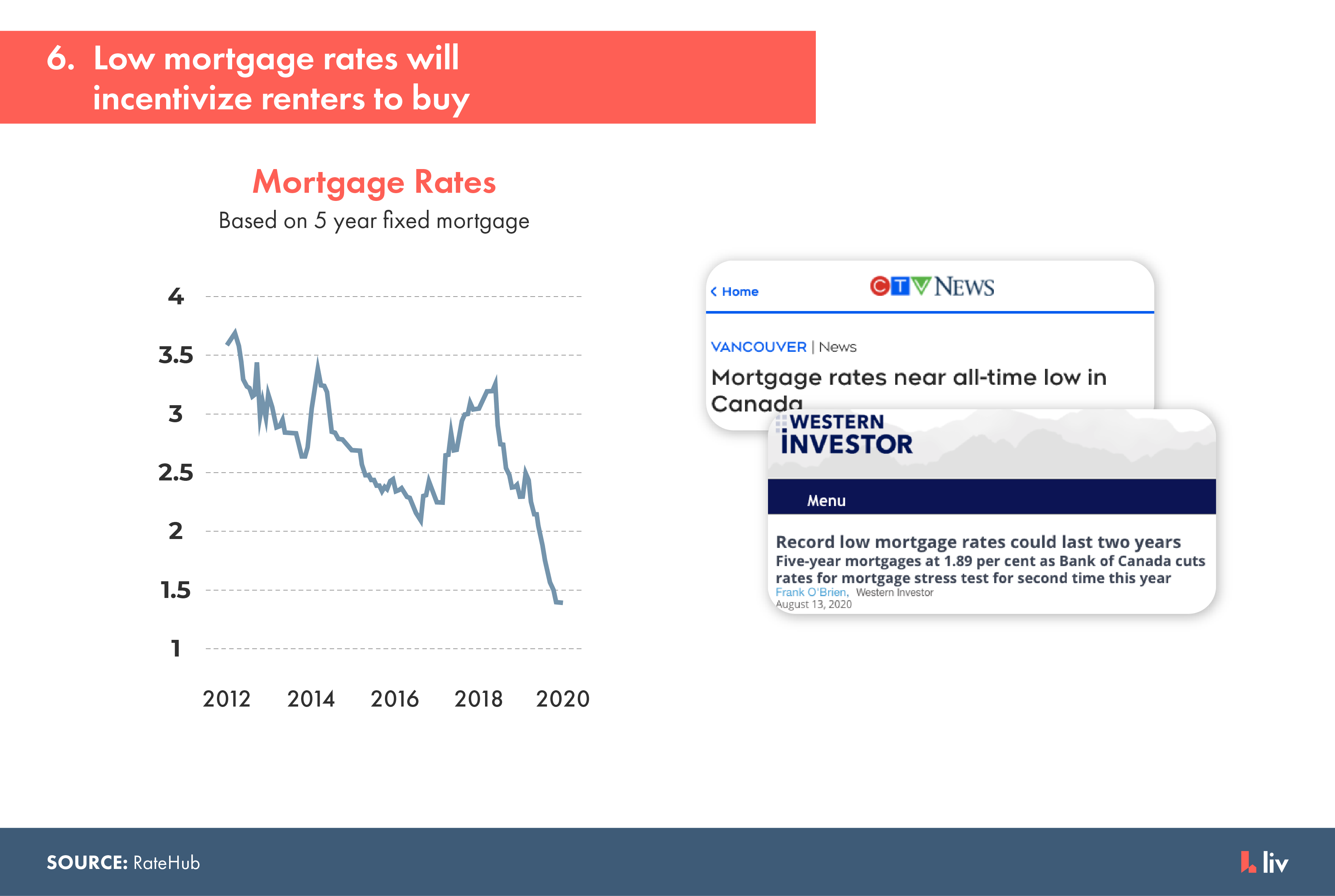 low mortgage rates will incentivize renters to buy