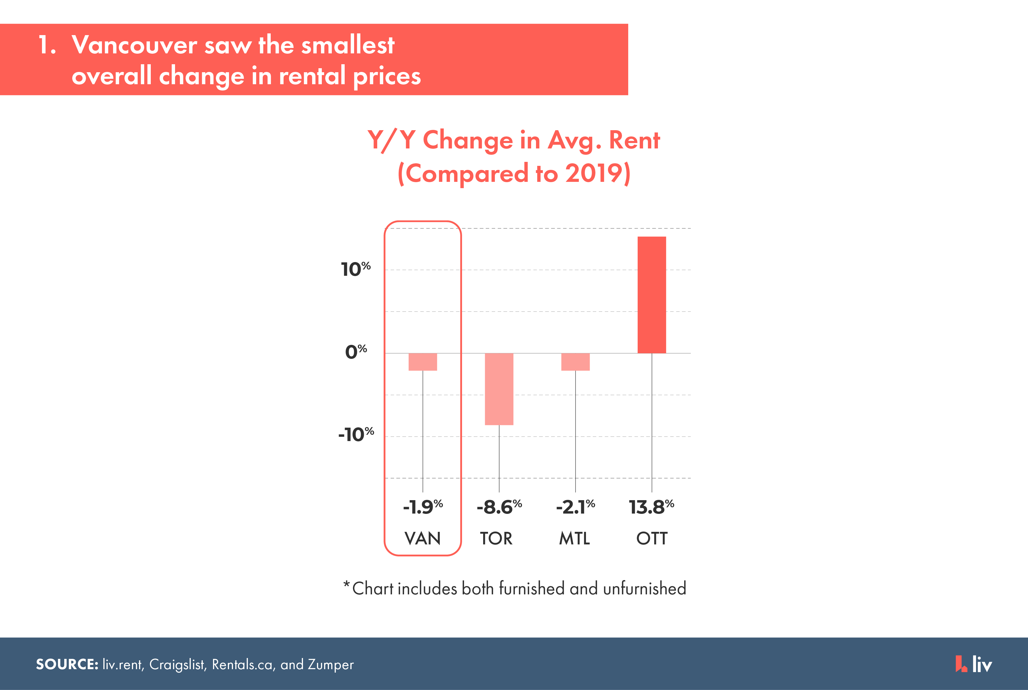 vancouver saw the smallest overall change in rental prices for 2020