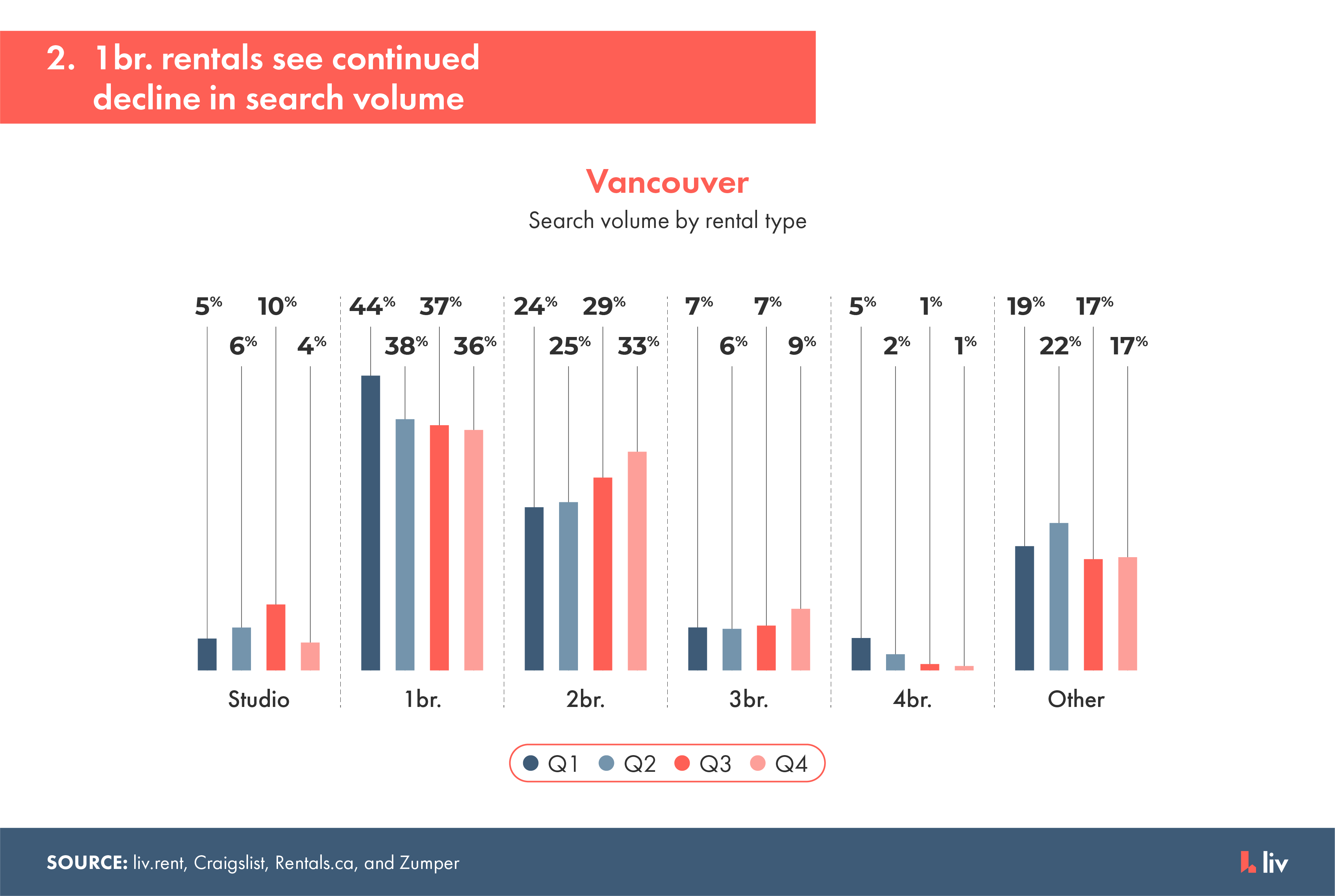 1 bedroom rentals in Vancouver saw the steepest decline in demand during 2020