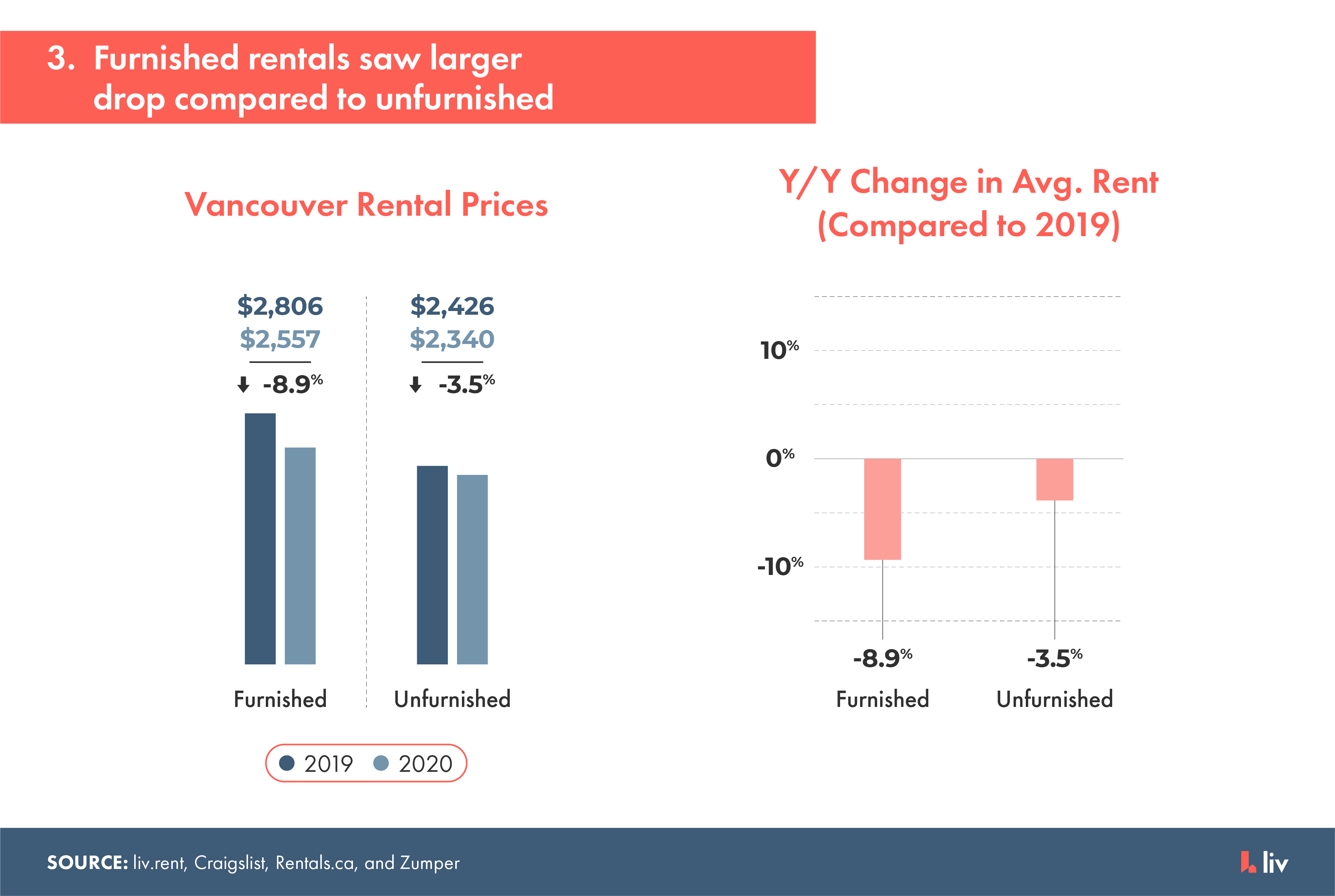 furnished rentals in vancouver saw a larger drop compared to unfurnished rentals during 2020