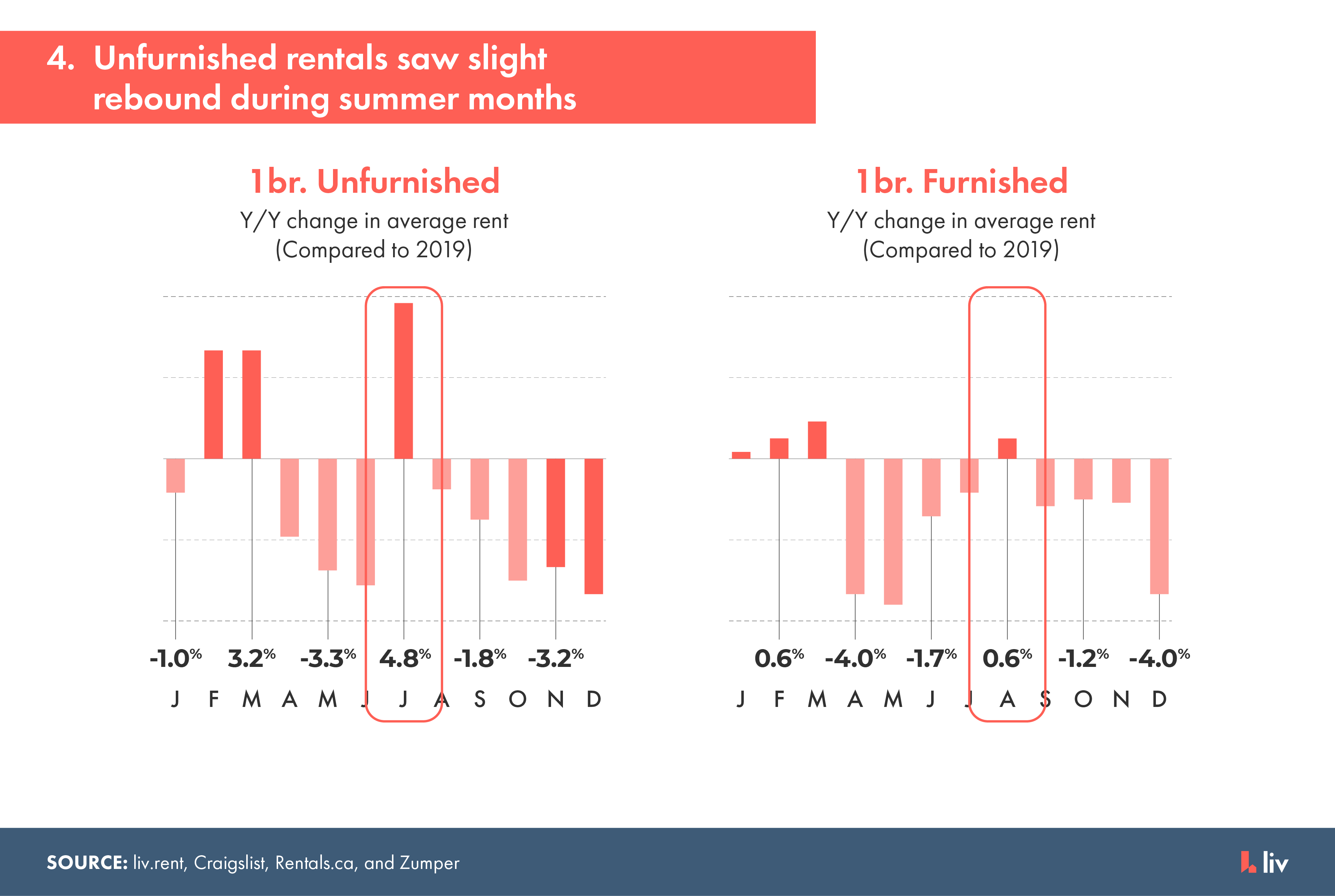 unfurnished rentals in vancouver saw a slight rebound during the summer months in 2020