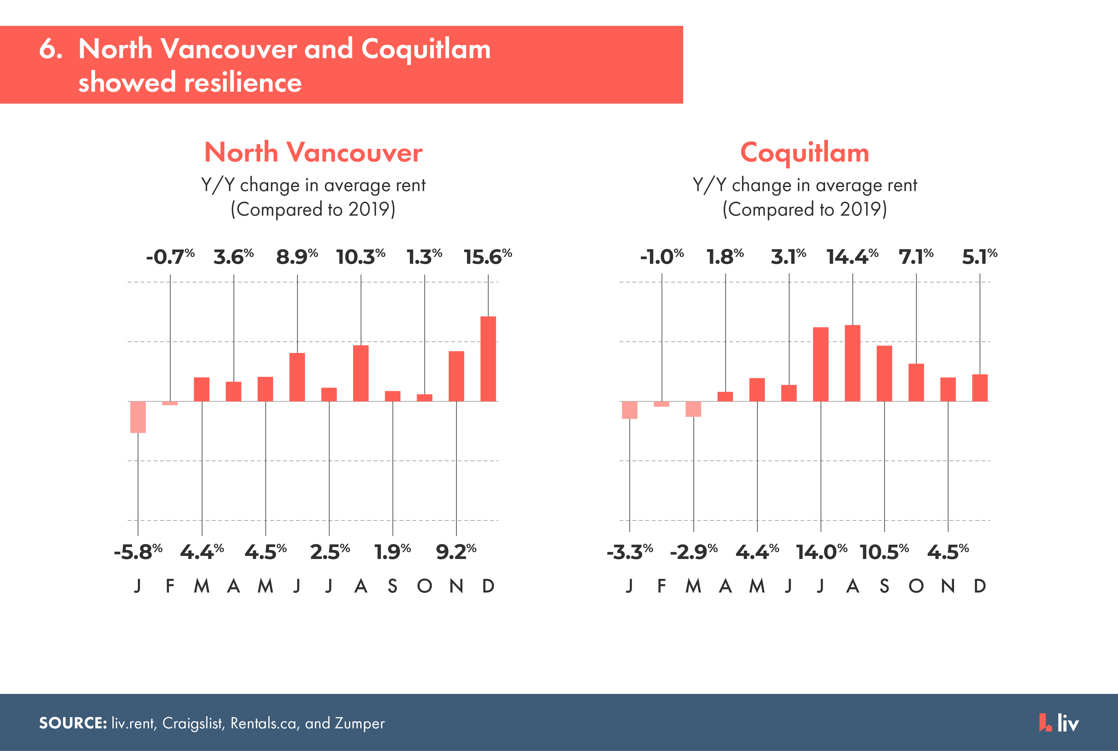 north vancouver and coquitlam rental markets showed the greatest resilience during 2020