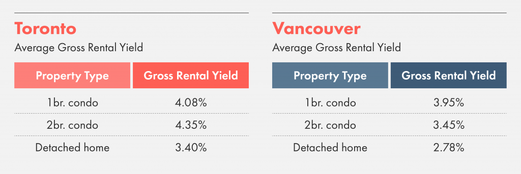 Comparing the gross rental yield between Toronto and Vancouver.
