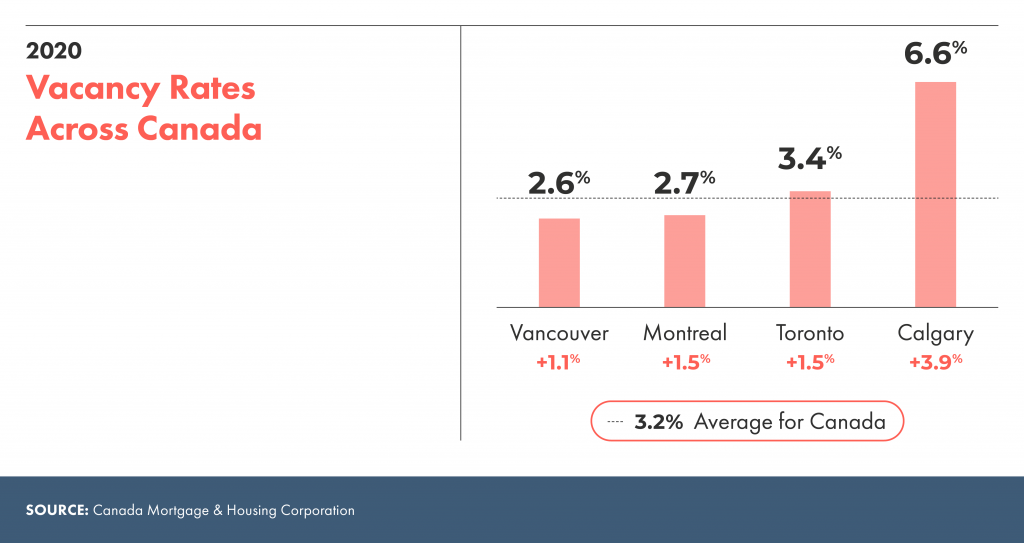 Vacancy rates across Canada in 2020 across all major cities.