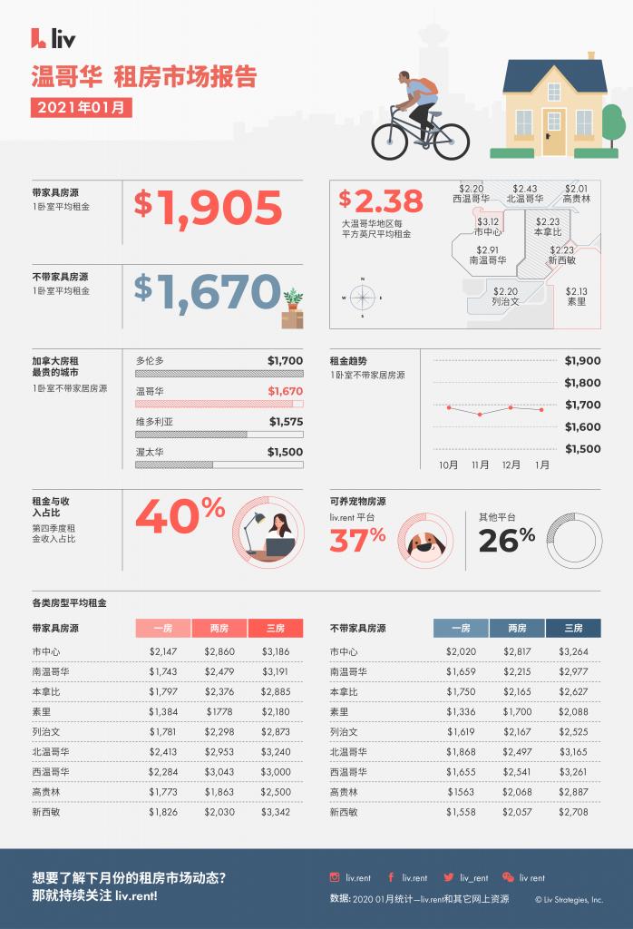 2021 年1月大温哥华地区各大城市房租统计(www.liv.rent)
