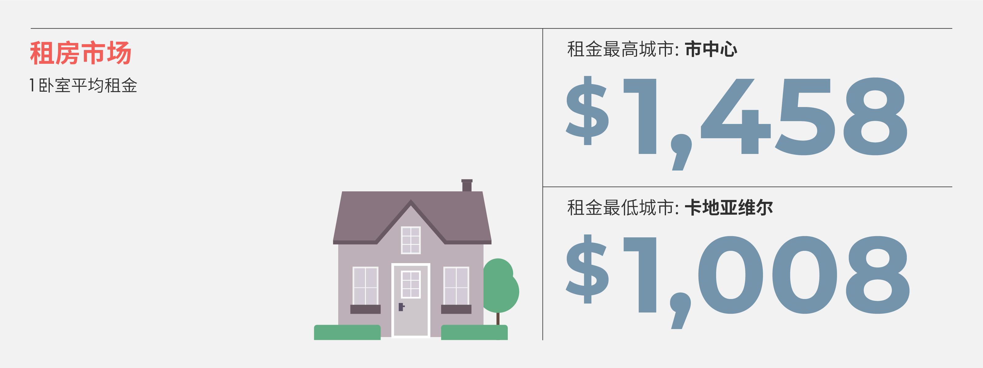 2021年1月蒙特利尔房租榜 来源:www.liv.rent