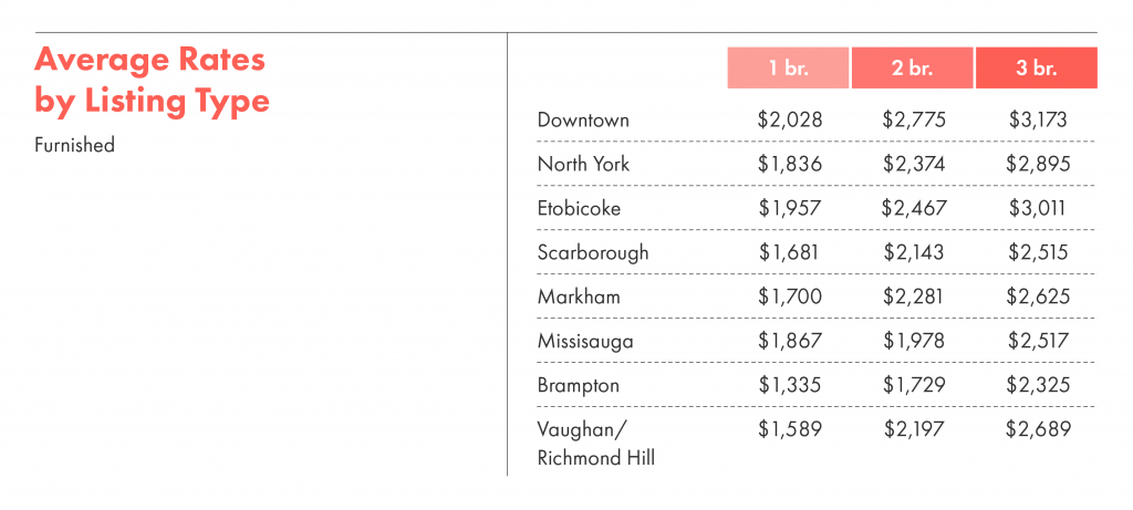 Average rent rates of furnished units by listing type in Toronto.