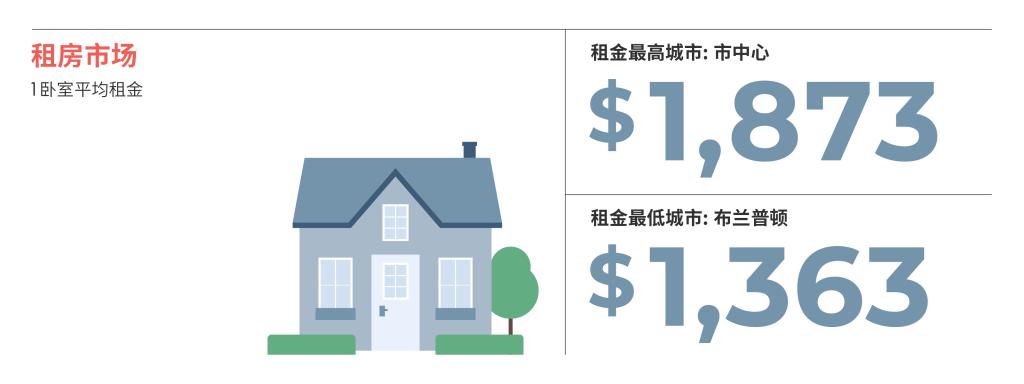 2021年2月大多伦多房租榜 来源:www.liv.rent