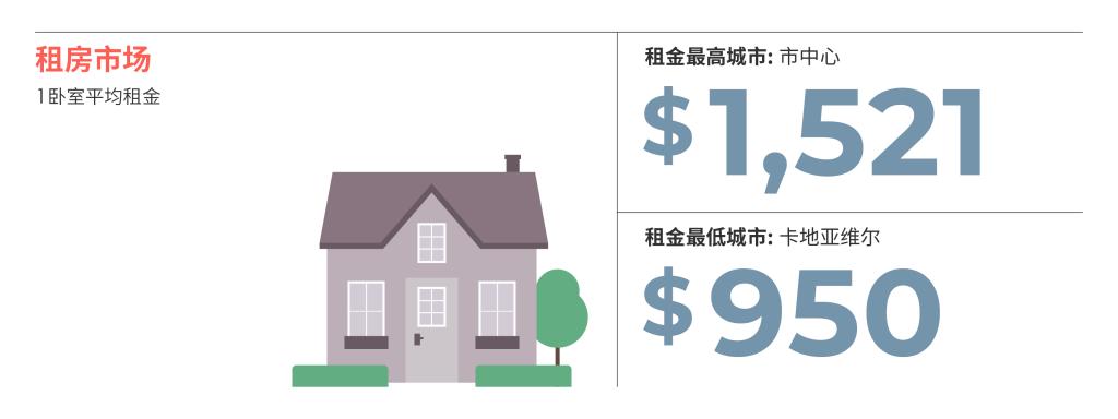 2021年2月蒙特利尔房租榜 来源:www.liv.rent