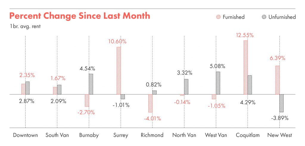 A graph showing the percentage change in rent in Metro Vancouver neighbourhoods since last month.