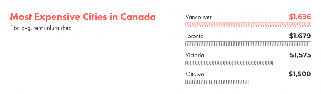 Vancouver has supplanted Toronto as the most expensive city in Canada to rent an apartment.