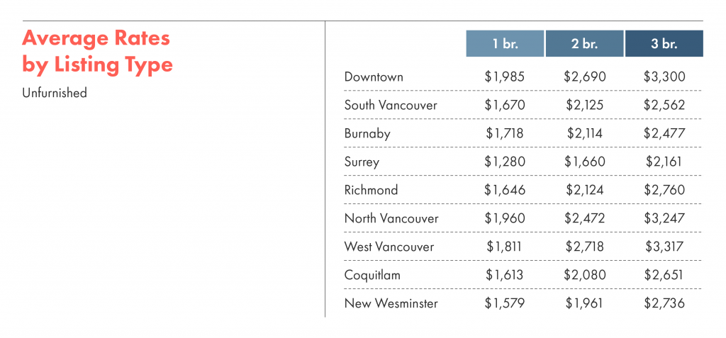 Average rates by listing types for unfurnished units in Metro Vancouver neighbourhoods.
