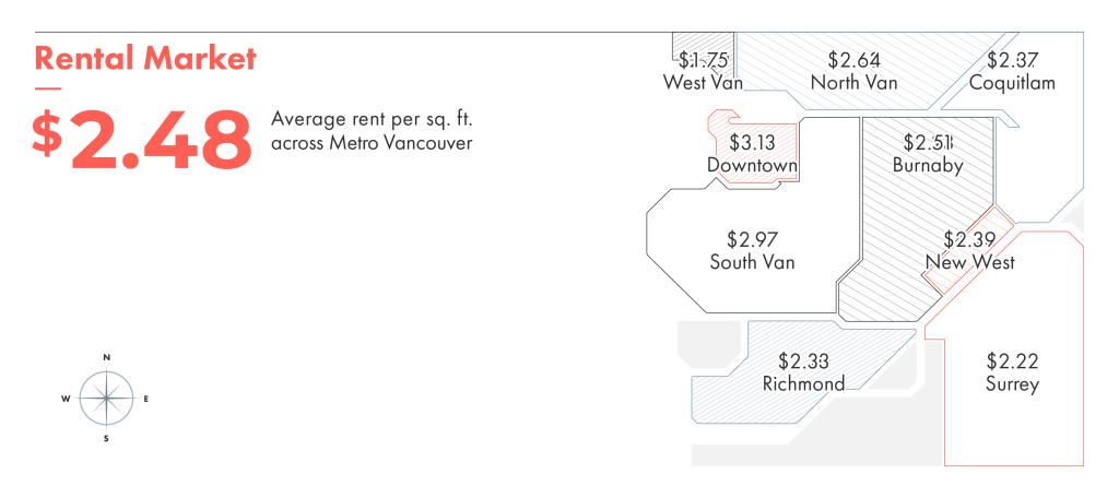 Rental market average rent per square foot across metro Vancouver.