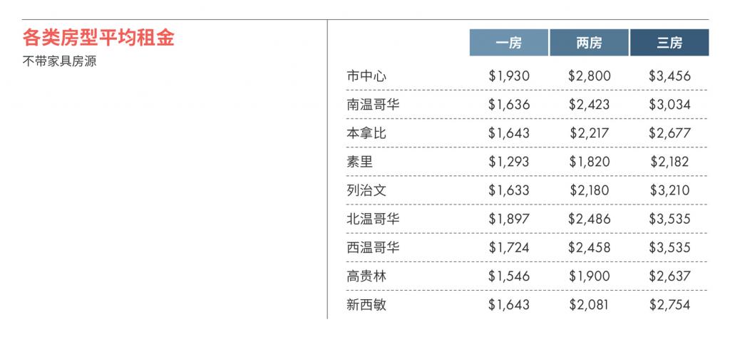2021年2月大温哥华房租榜 来源www.liv.rent