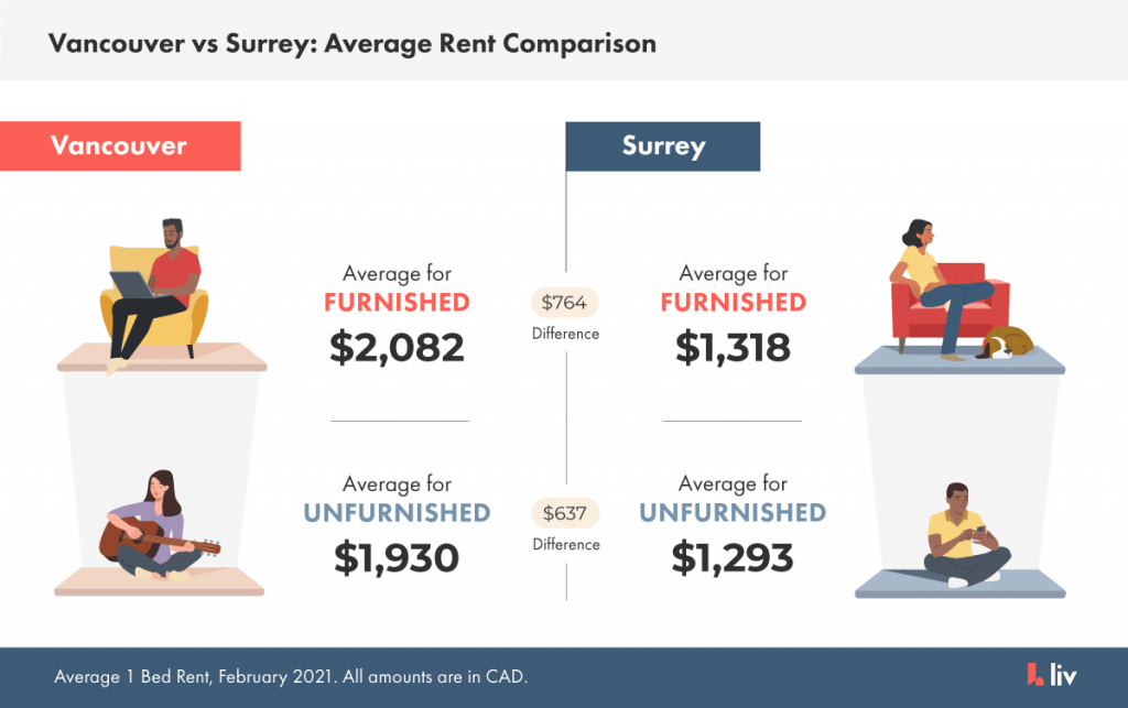 Comparing the average rent in Vancouver and Surrey British Columbia.