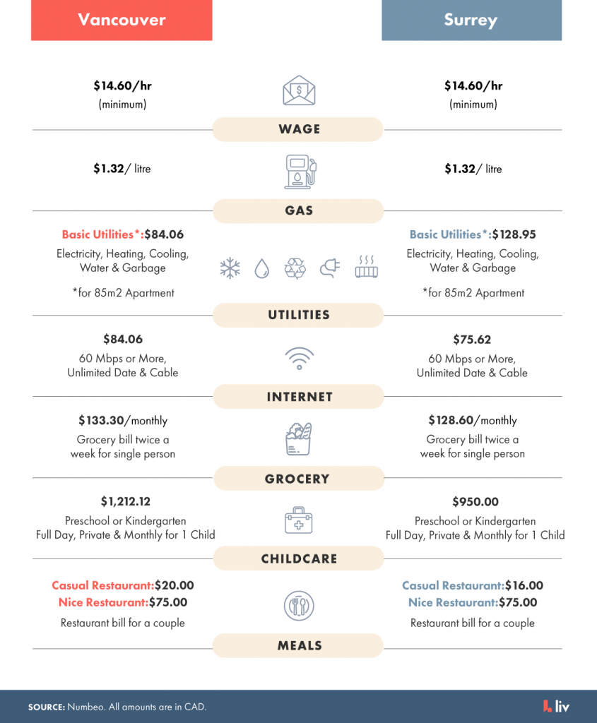 Comparing the cost of living in Vancouver and Surrey.