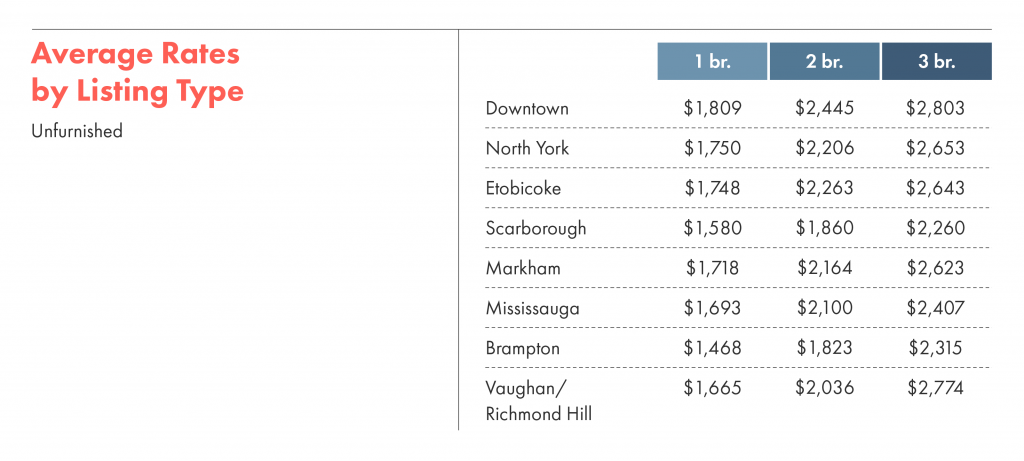 average rental rates by listing type for unfurnished homes in toronto.