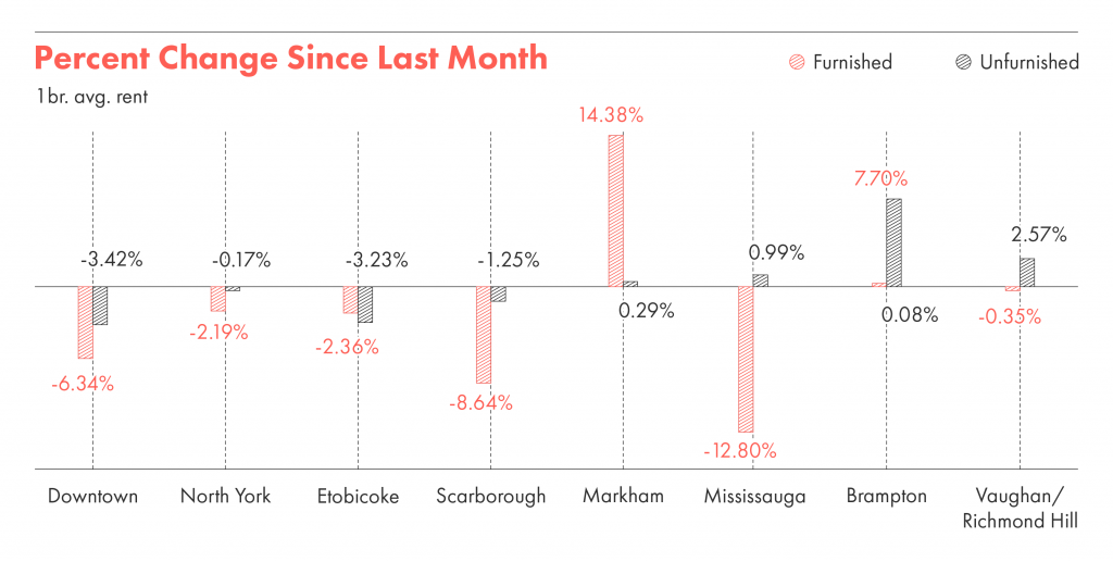 The percentage change month vs month in toronto rent.