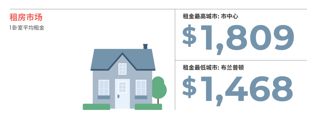 2021年3月大多伦多房租榜 来源www.liv.rent