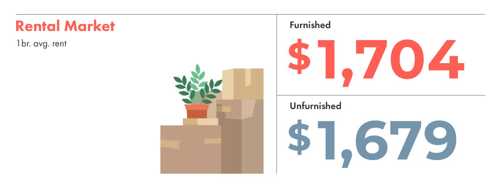 The average rental market price for a one-bedroom both furnished and unfurnished.